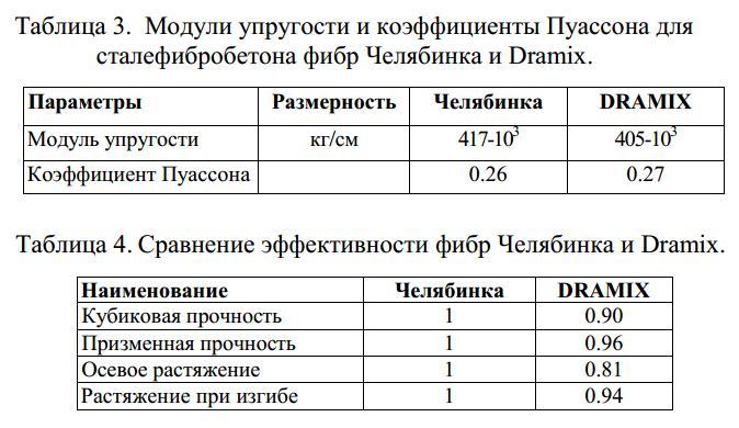 Сравнение эффективности фибр Челябинка и Dramix.