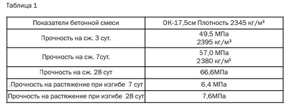 table_1_sfbsecret